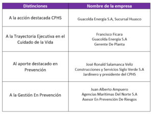 Distinciones IST Copiapó 2019